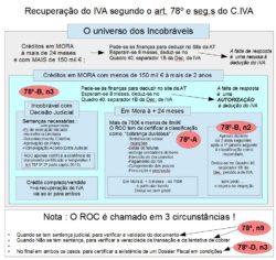 Recuperar IVA graficamente